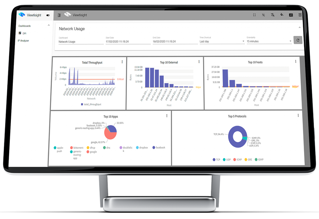 Viewtimon dashboard with network KPIs network visibility QoE measurements