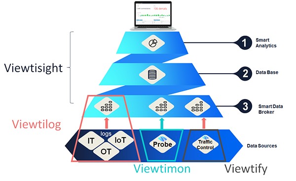 Smart analytics data base log integration wire data and traffic optimization