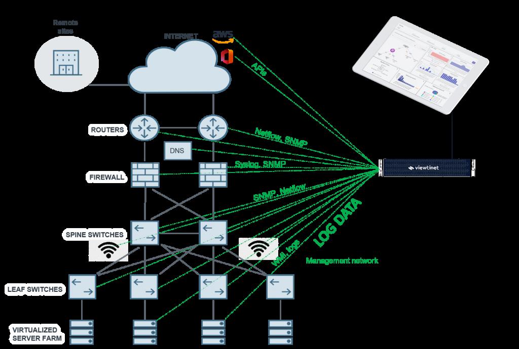 Viewtilog syslog server analytics deployment
